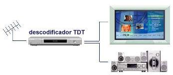 Img TDT decoder