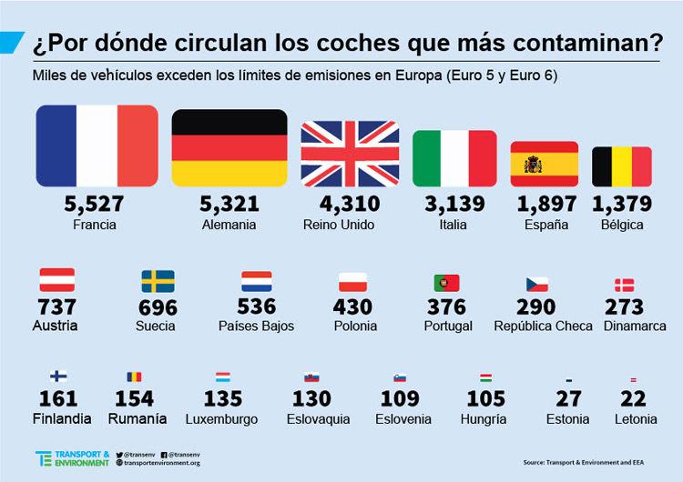 Img coches contaminantes europa