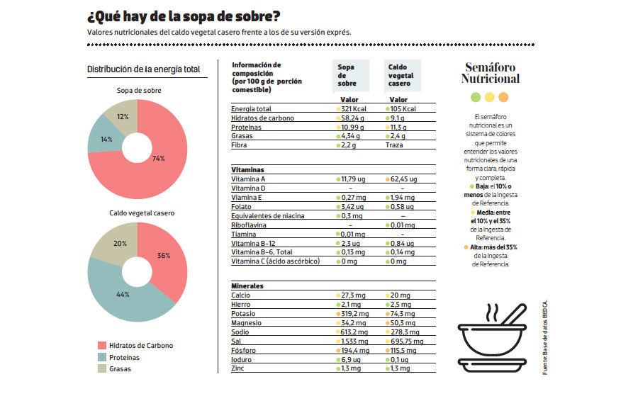 Img composicion sopa sobre hd