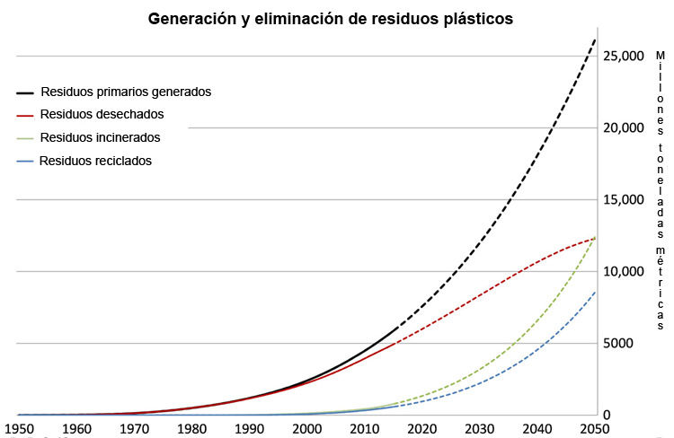 Img consumo plastico