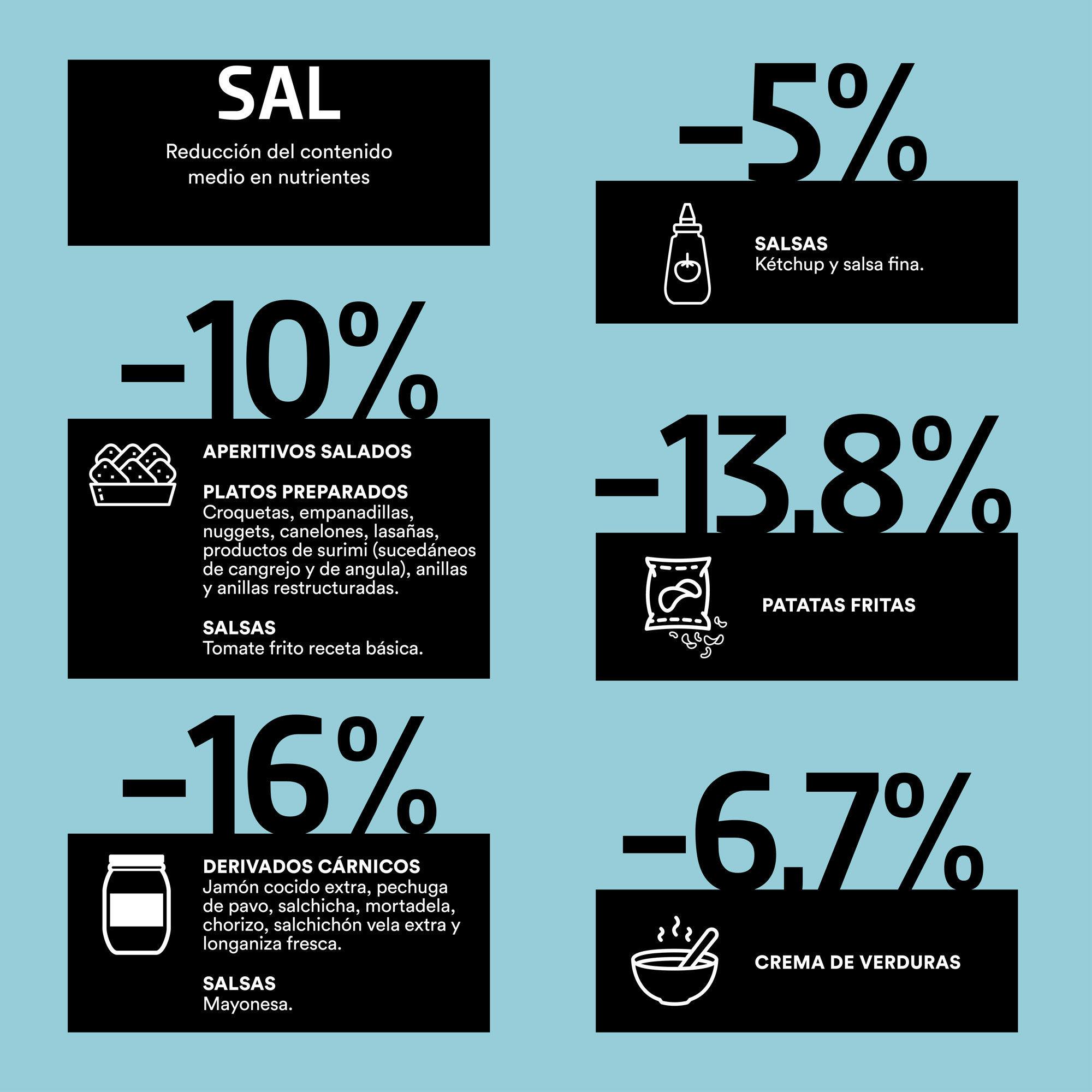 Img grafico reducc sal