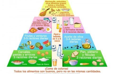 Img piramide comida cara3 raciones ancho