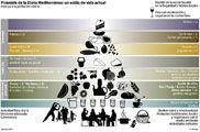 Img piramide listado