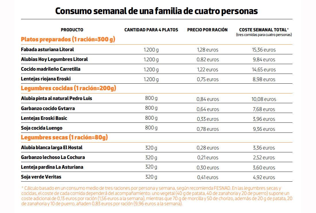 Img tabla precios legumbres