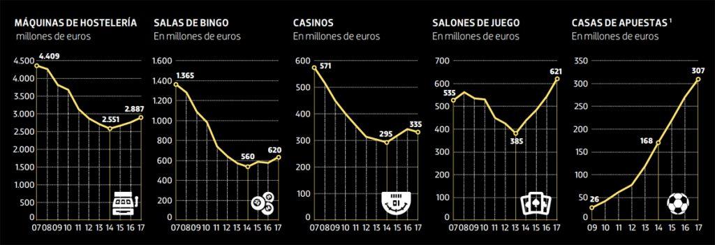 Evolucion juego espana