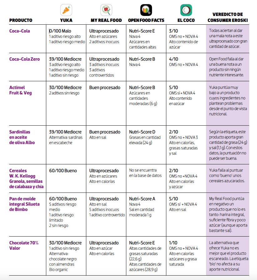 Tabla comparativa apps nutricion