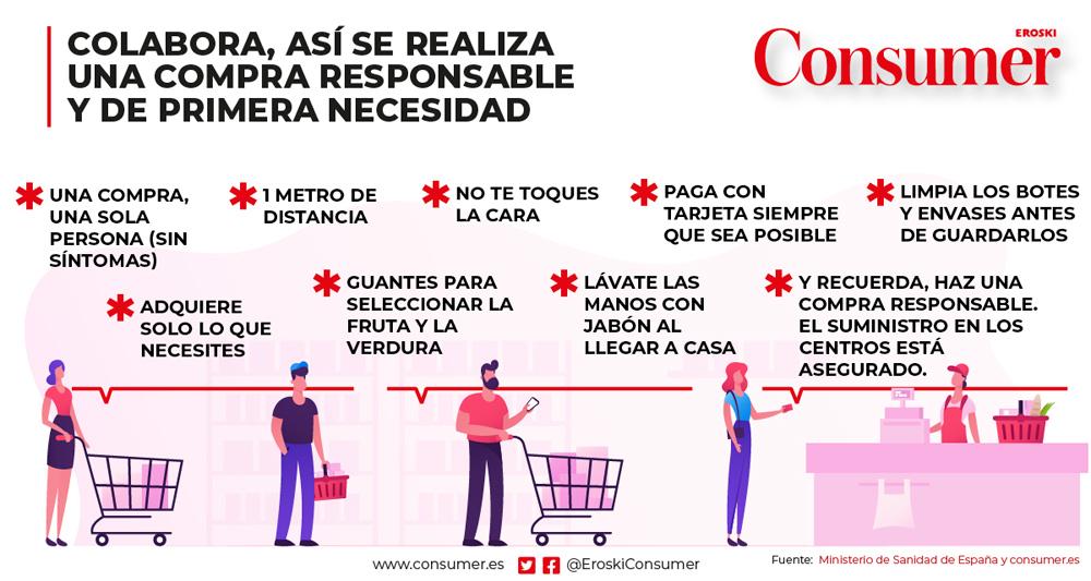 coronavirus compra precauciones
