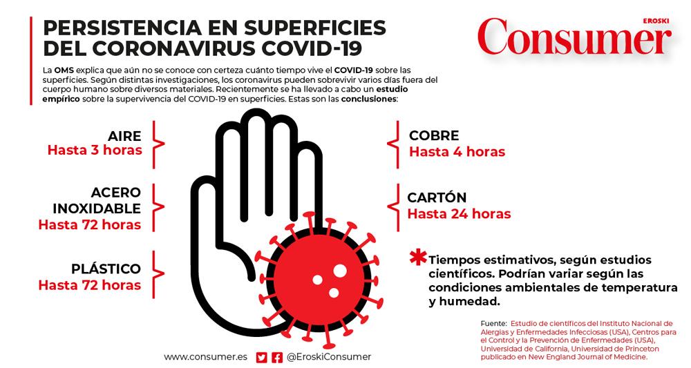 coronavirus supervivencia superficies