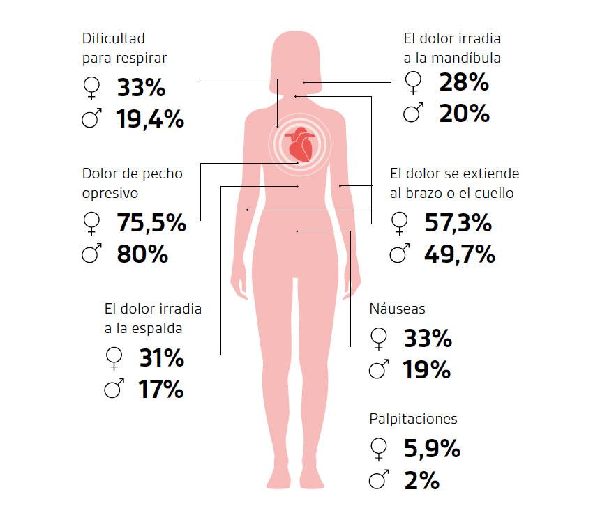 senales aviso infarto