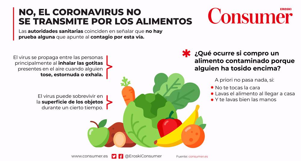 coronavirus alimentos