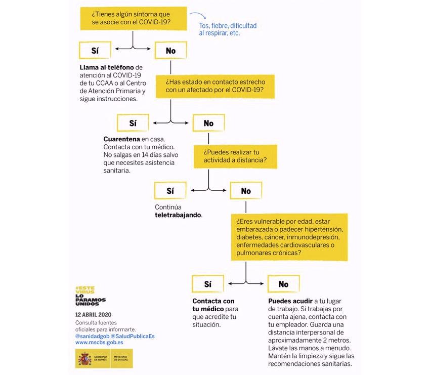esquema ministerio sanidad