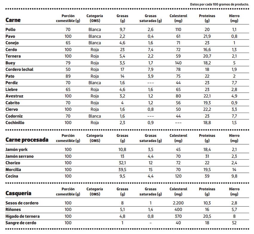 contenido proteinas hierro carne