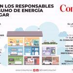 Los responsables del consumo de energía en el hogar