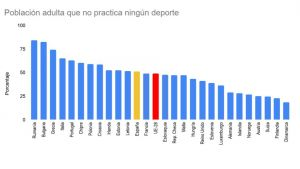 gráfico deporte europa