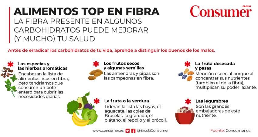 Alimentos más ricos en fibra
