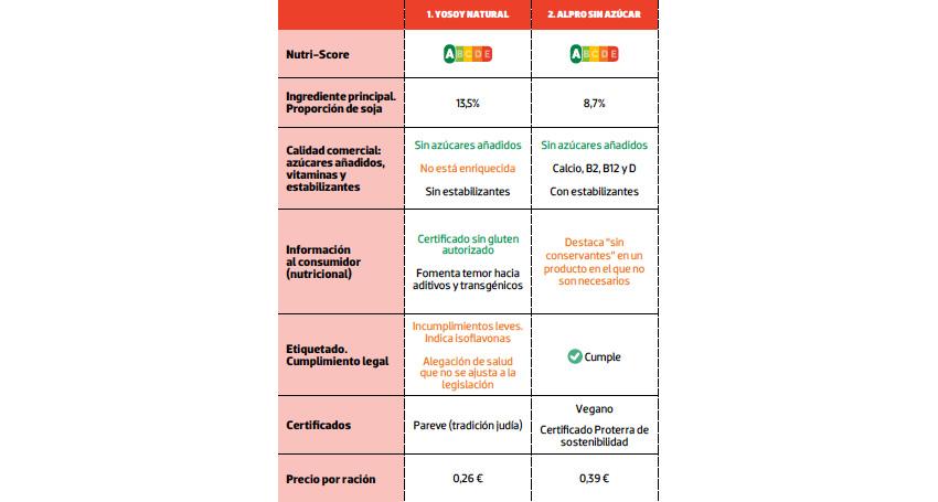 tabla comparativa soja