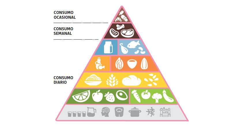 piramide nutricional eroski