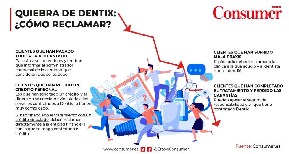 quiebra dentix reclamaciones