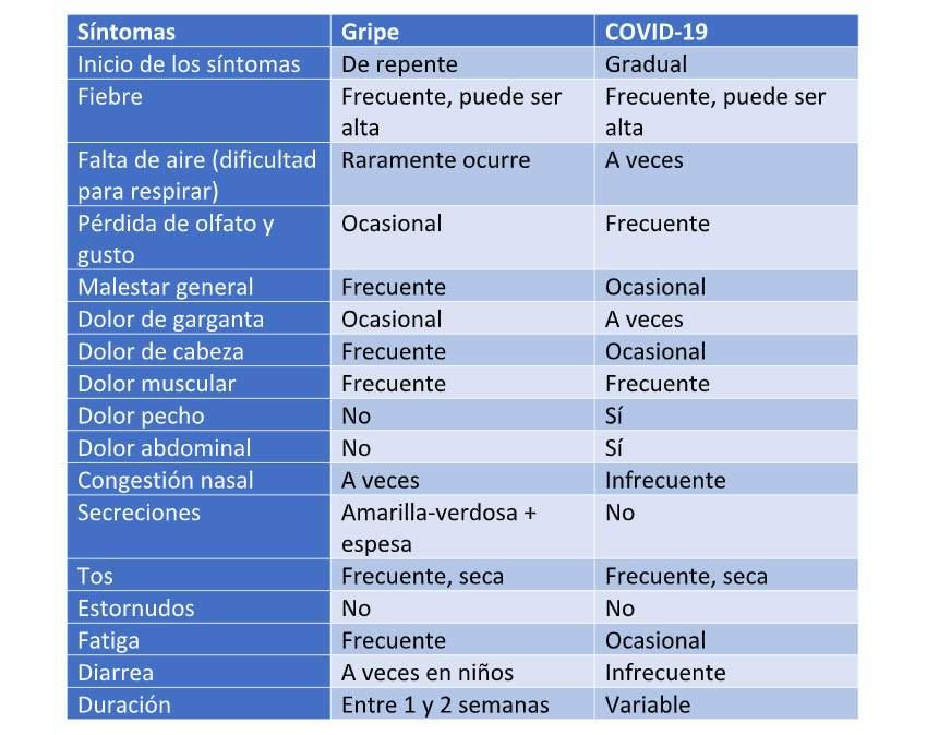 sintomas gripe coronavirus