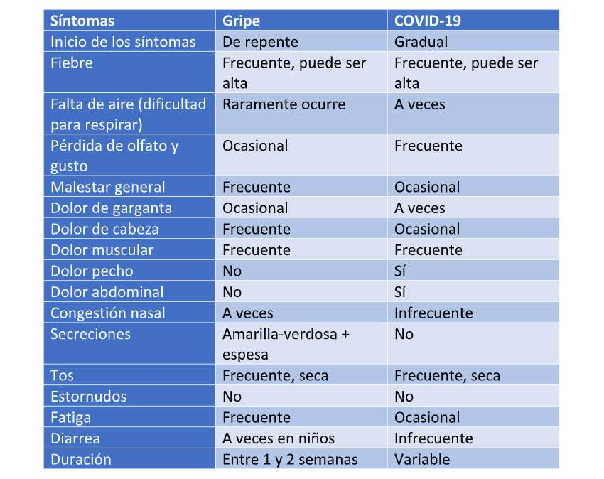 Koronabirus-gripearen sintomak