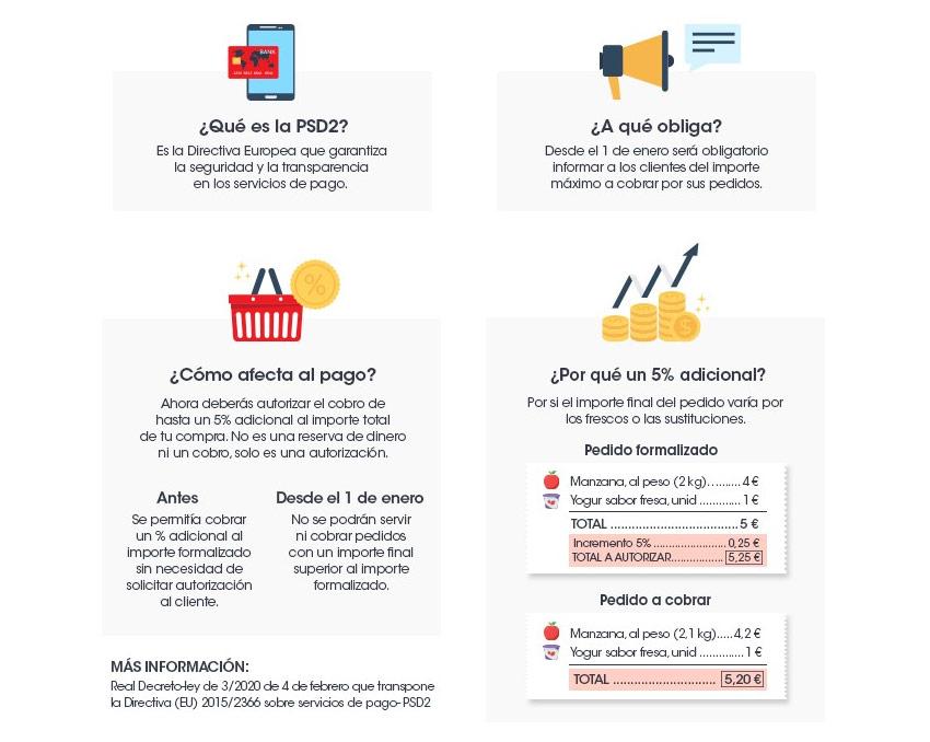infografia PSD2