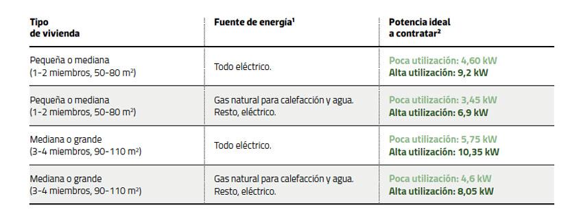 etxeetako potentzia elektrikoa