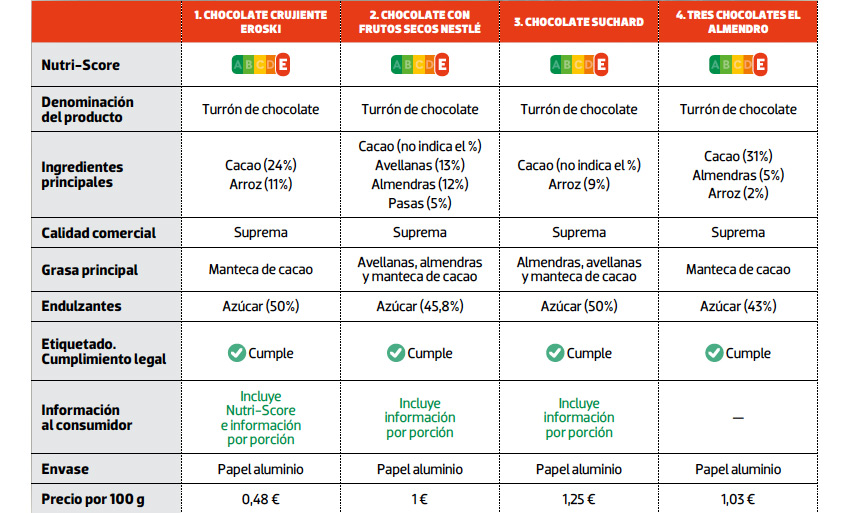 comparativa turrones chocolate
