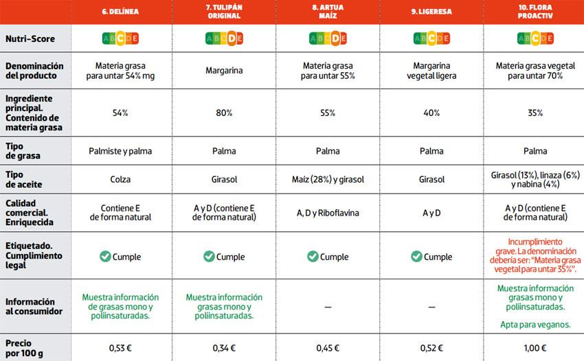 tabla comparativa nutricional margarinas