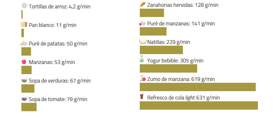 tasa de ingesta gramos alimentos por minuto