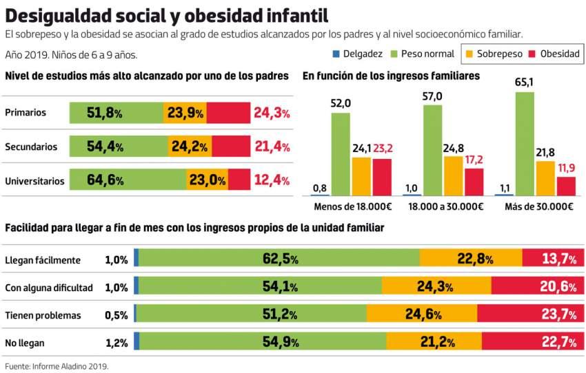 desigualdad social y obesidad infantil