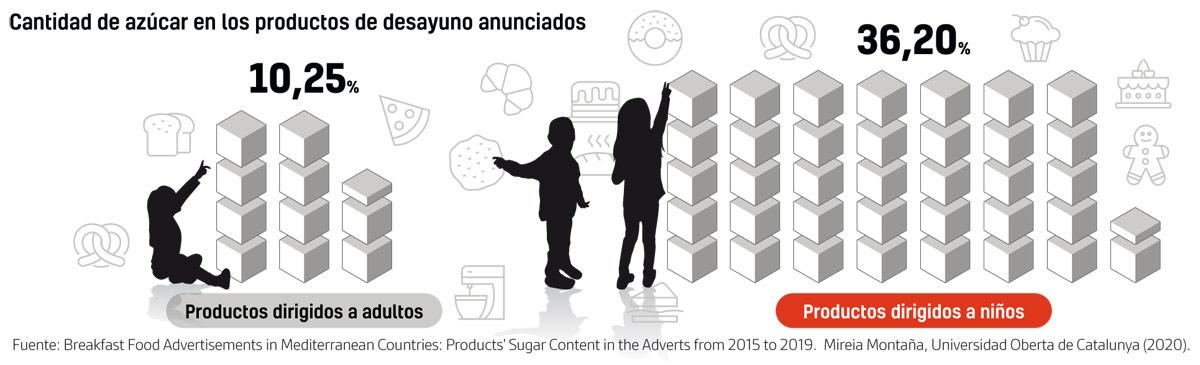 mas azucar en productos infantiles