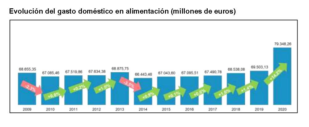 gasto anual alimentacion hogares 2020