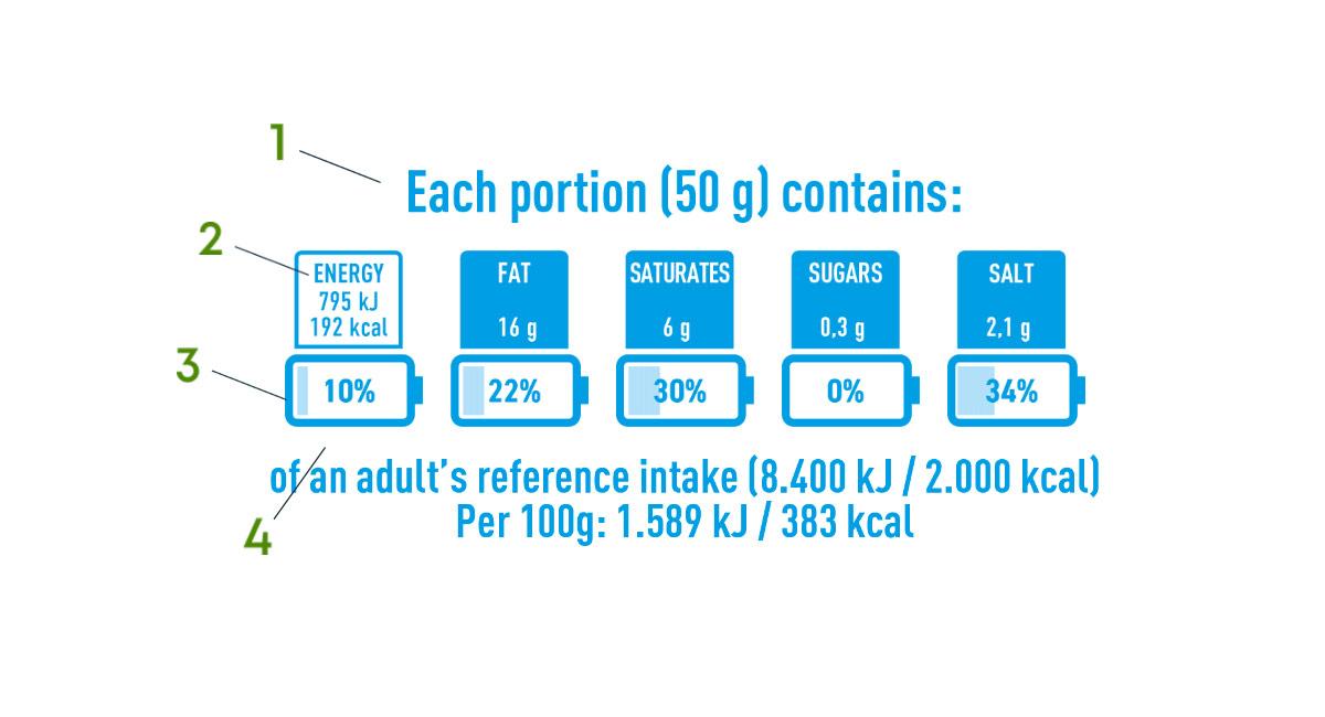 nutrinform battery vs nutriscore