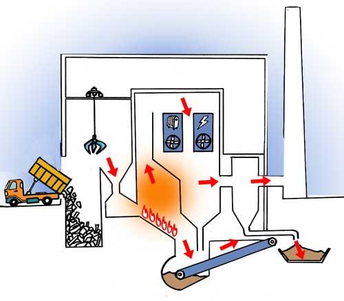 Funcionamiento de una incineradora