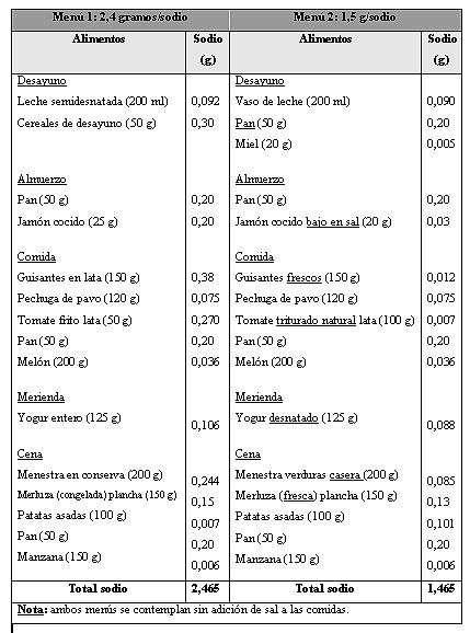 Dieta para diabéticos e hipertensos - IMujer - Cardápio