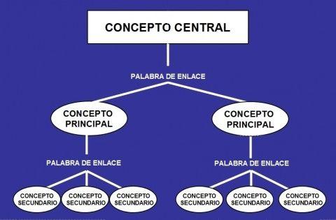 Mapas conceptuales una herramienta til para el aula for Concepto de familia pdf