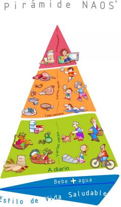 Pirámide actual de los alimentos. Pincha en ella.