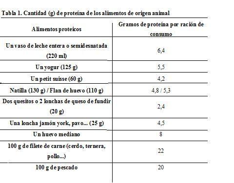 Salud entre fogones junio 2011 - Como calcular las calorias de los alimentos que consumo ...