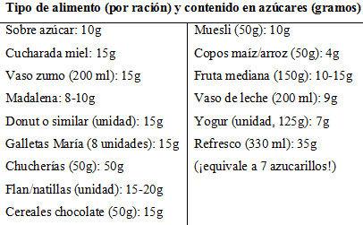Sabes cu ntos az cares comes y cu l es el l mite sano eroski consumer - Tabla de calorias de alimentos por cada gramos ...