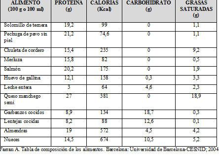 Escoger las prote nas adecuadas eroski consumer - Calorias que tienen los alimentos ...