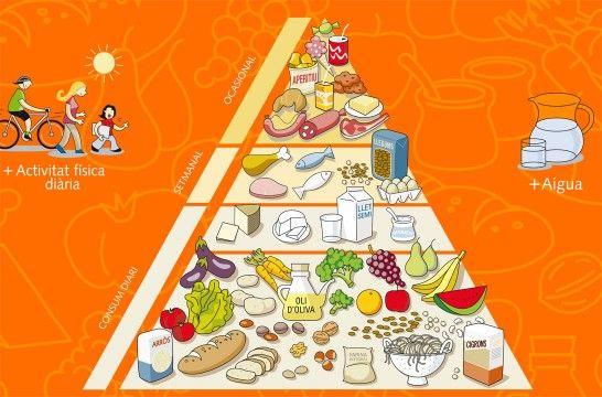 Pir mide de la alimentaci n saludable ltimas novedades eroski consumer - Piramide de la alimentacion saludable ...