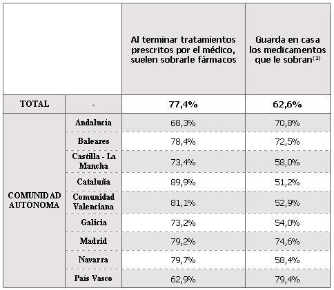 Tabla hábitos de consumo de medicamentos